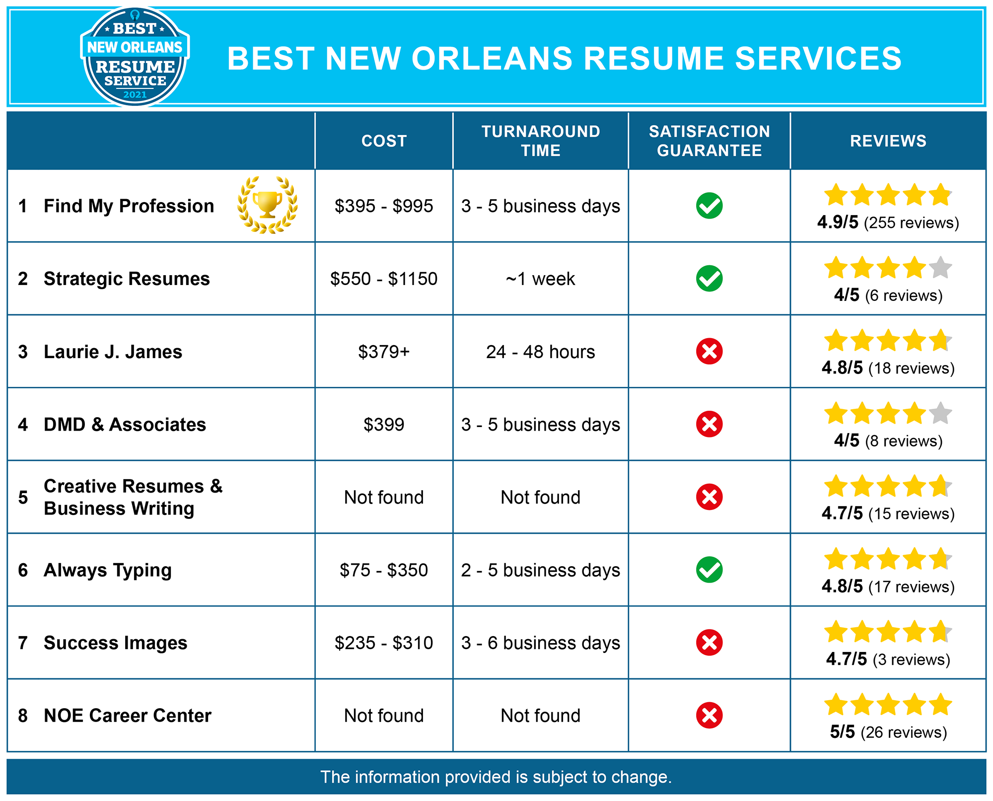 Best New Orleans Resume Writing Services