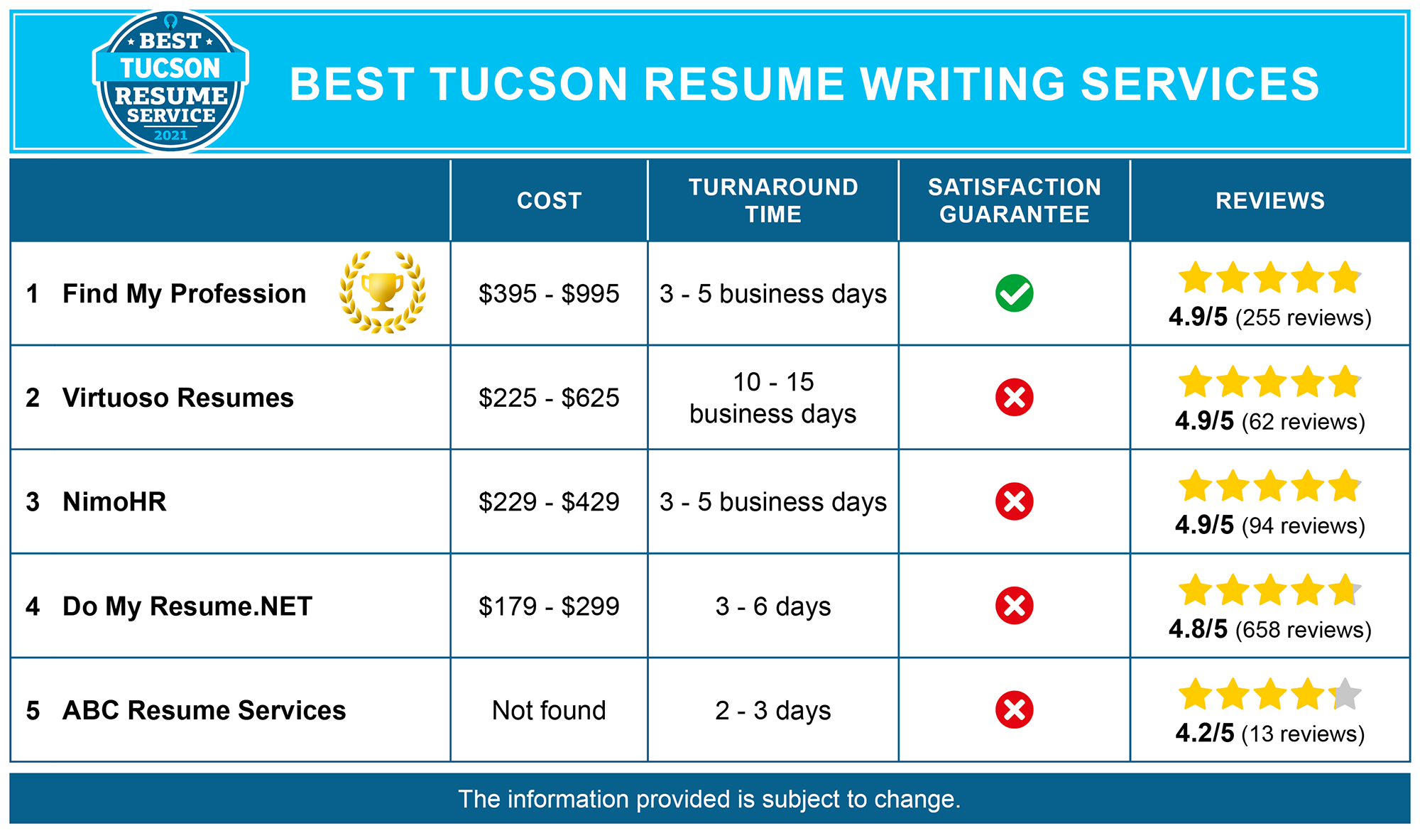 Best Tucson Resume Services