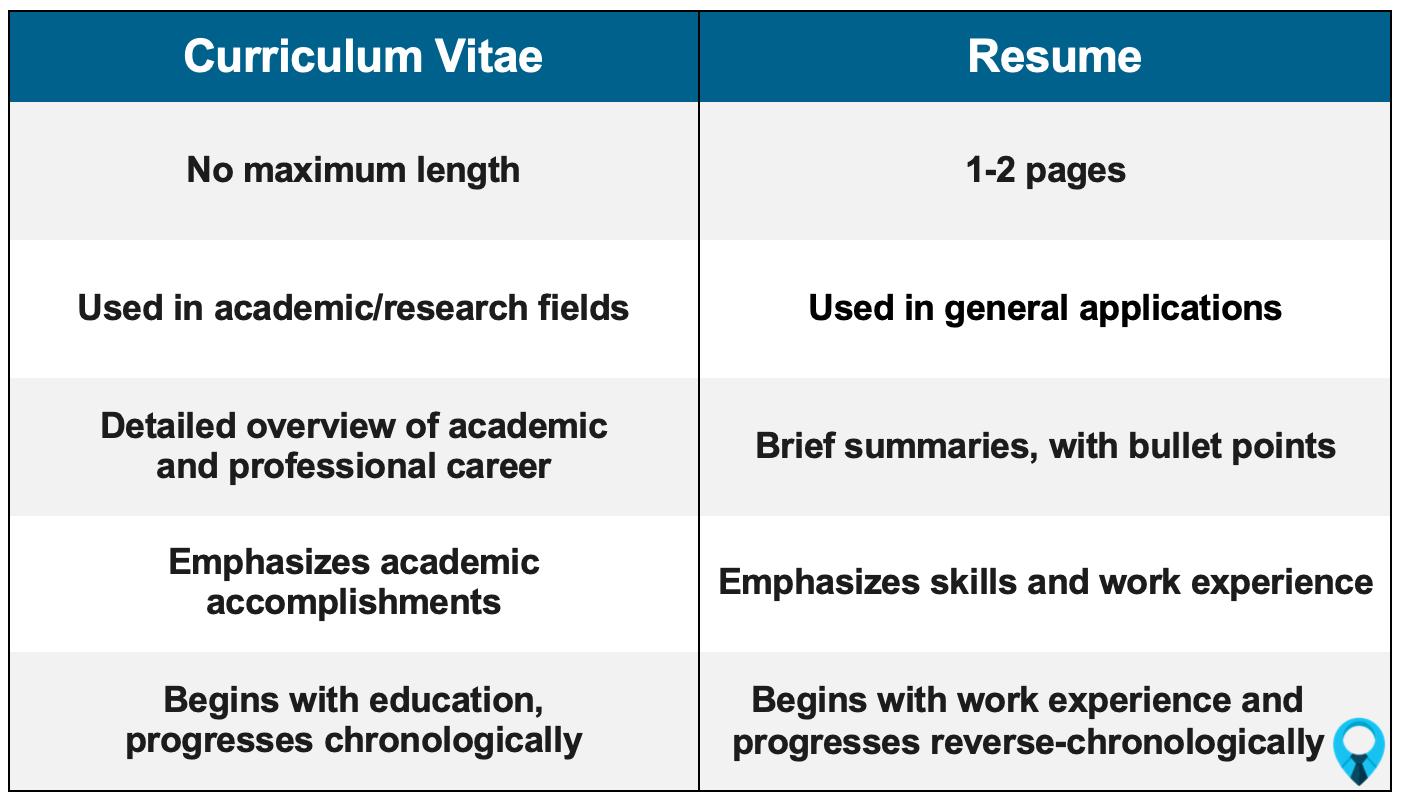 CV vs Resume Comparison
