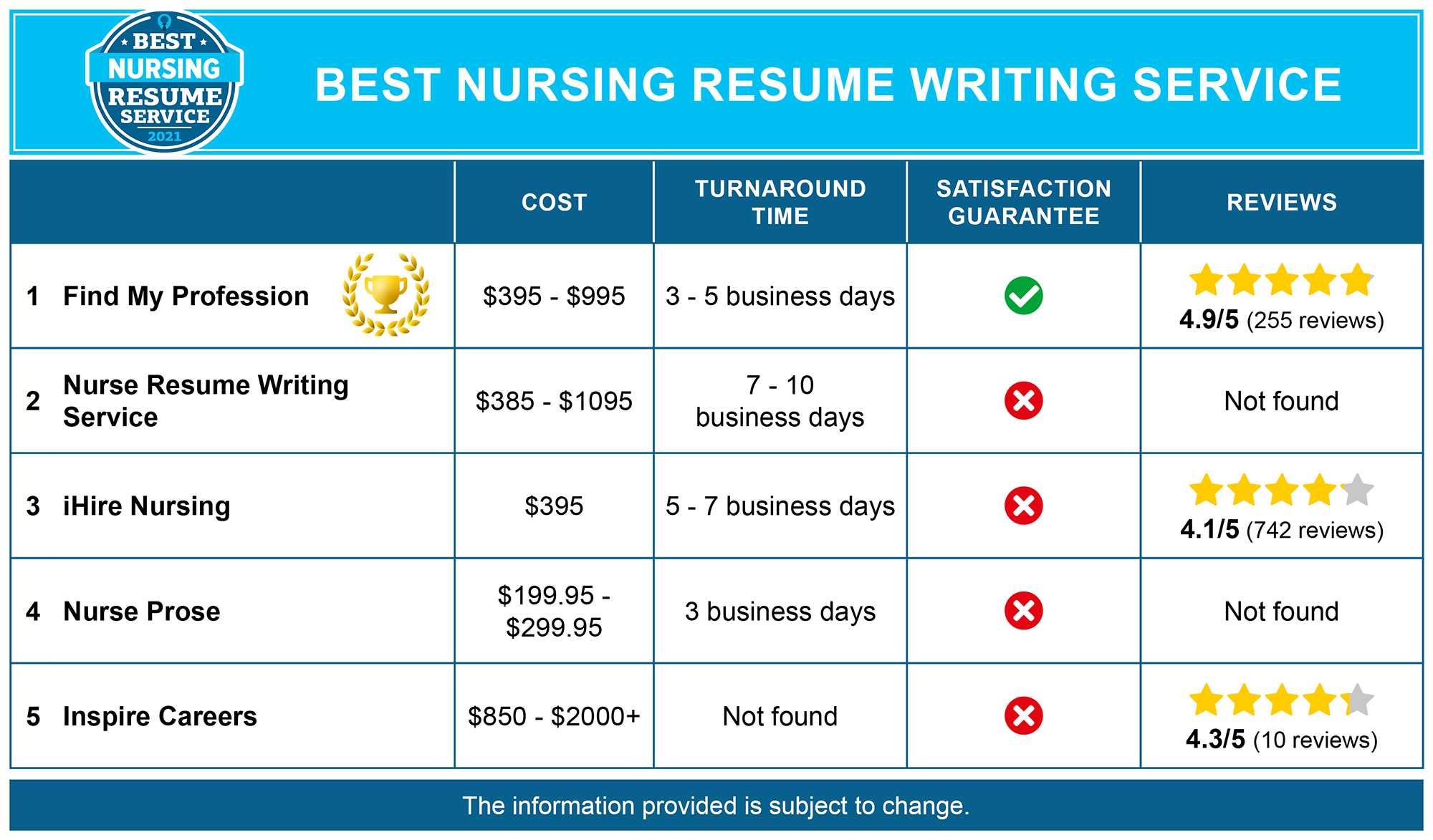 Best Nursing Resume Services
