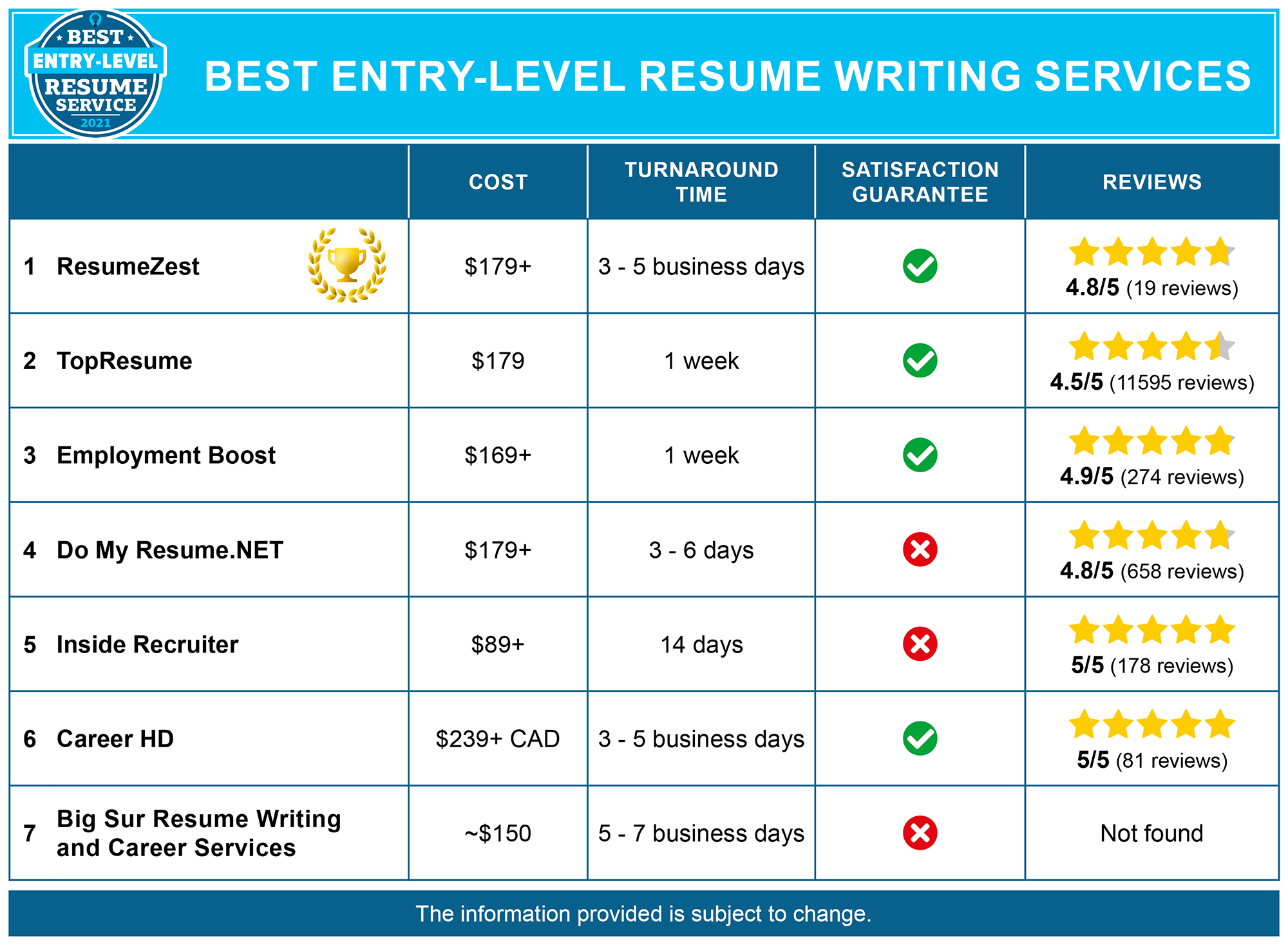 Best Entry_level Resume Services
