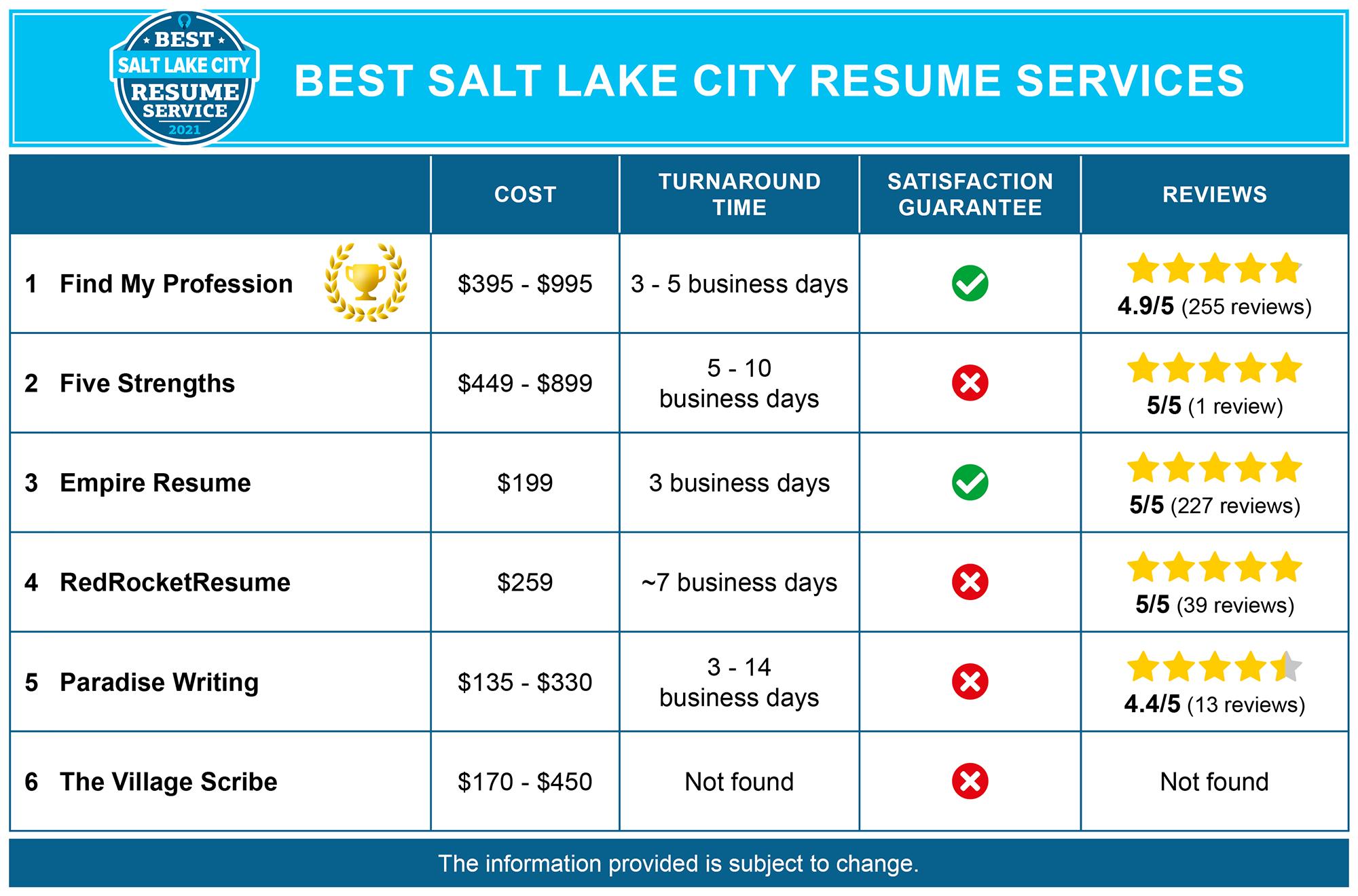 Best Salt Lake City Resume Writing Service