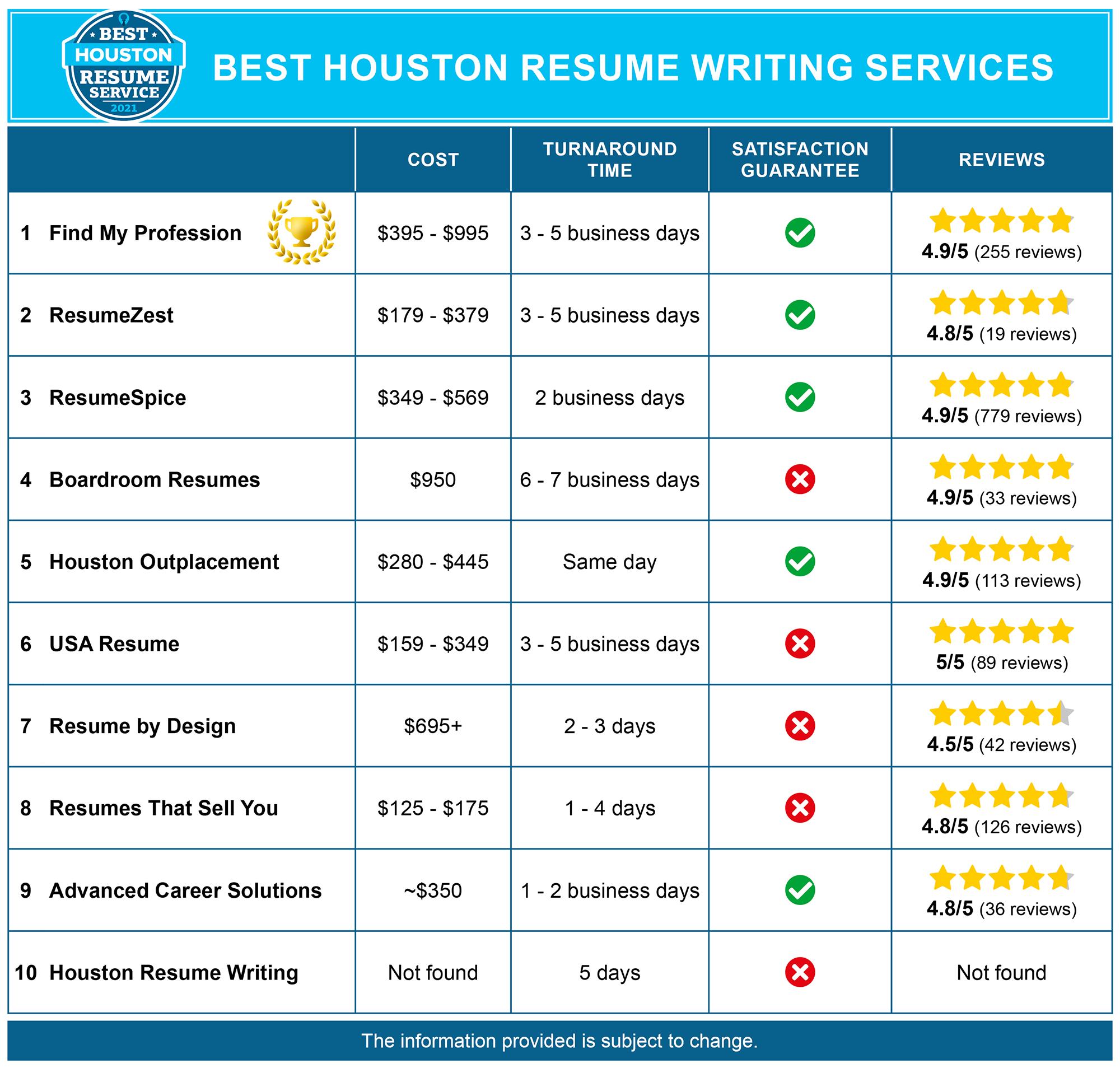 Best Houston Resume Services