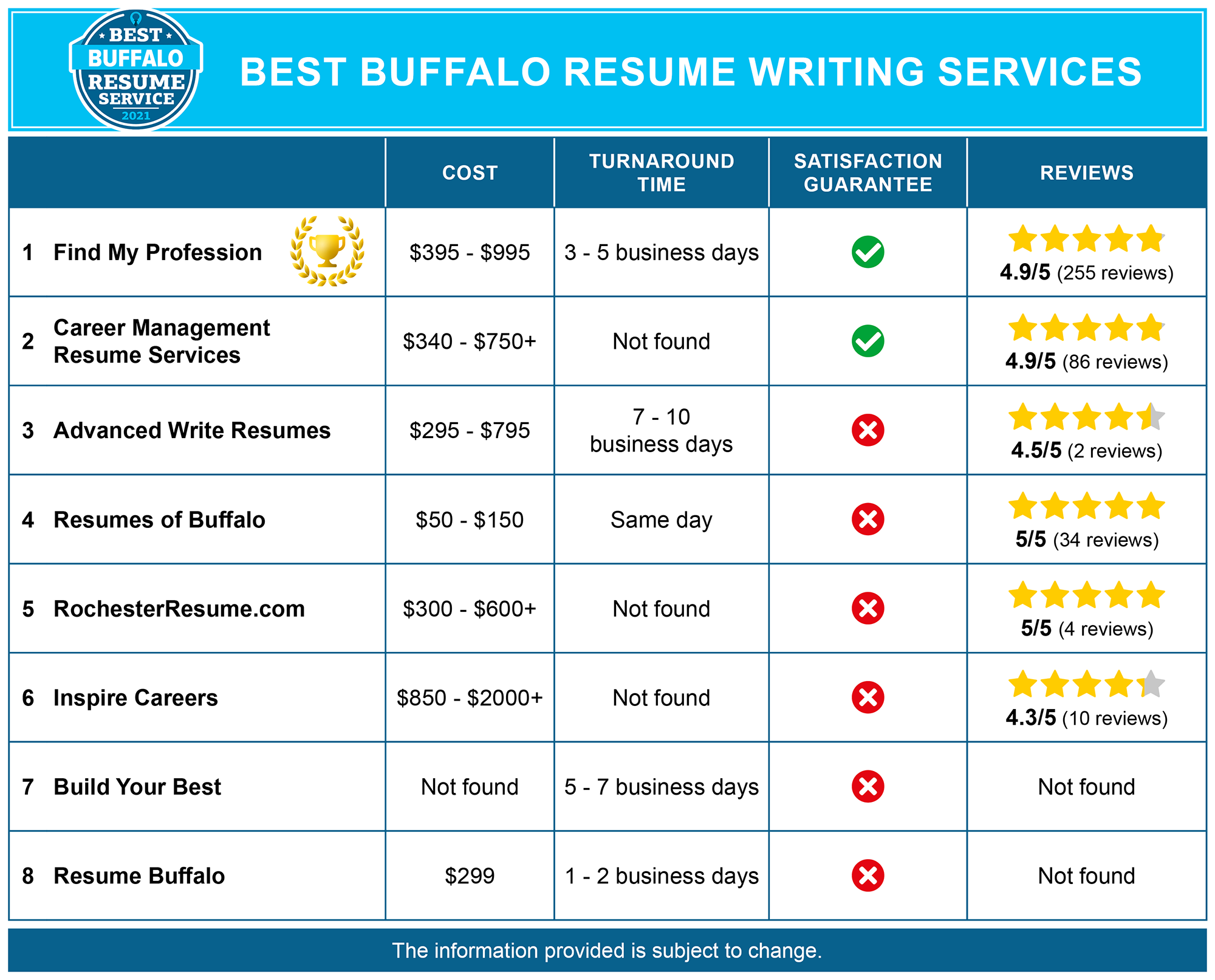 Best Buffalo Resume Services