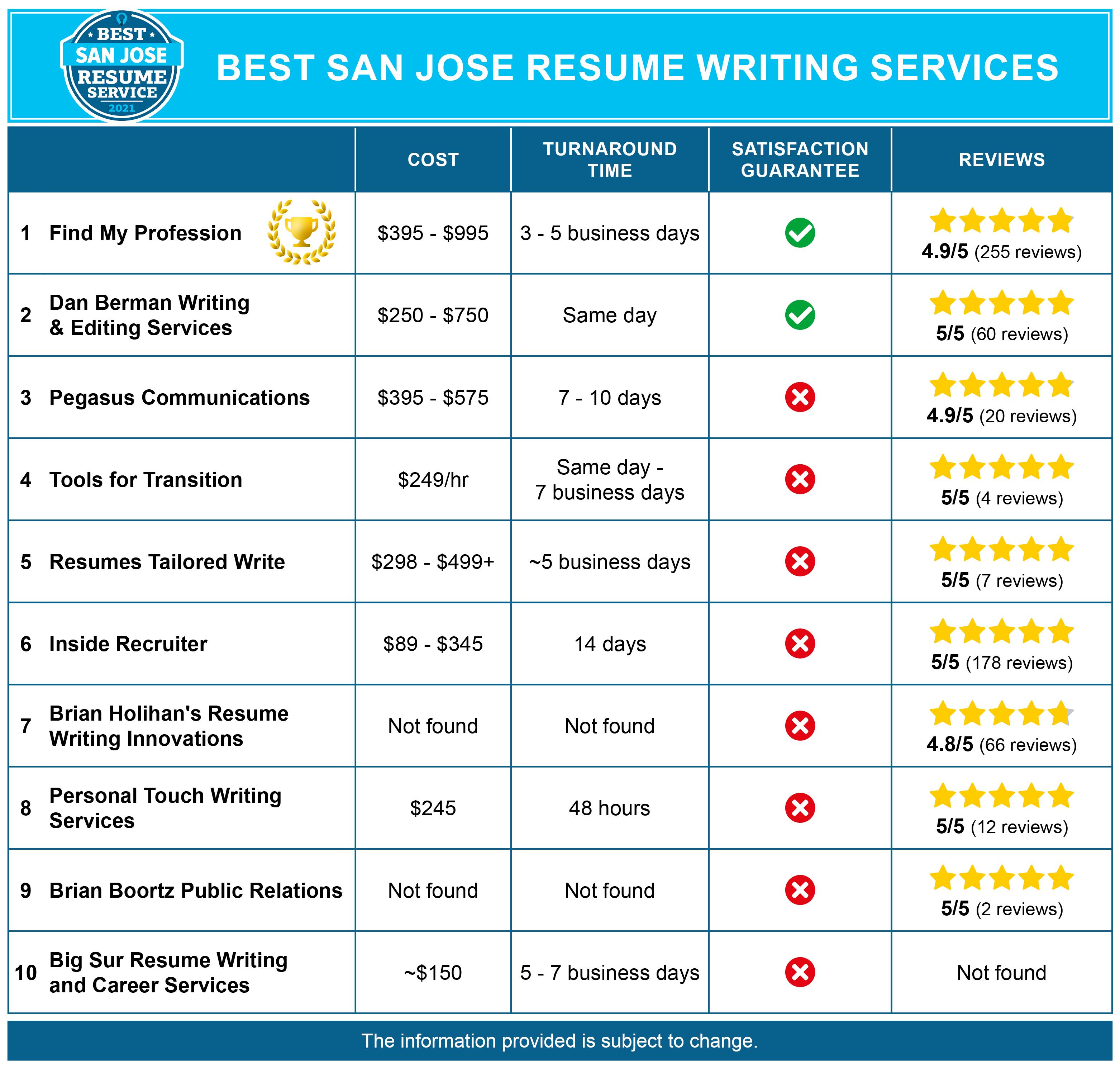 Best San Jose Resume Services