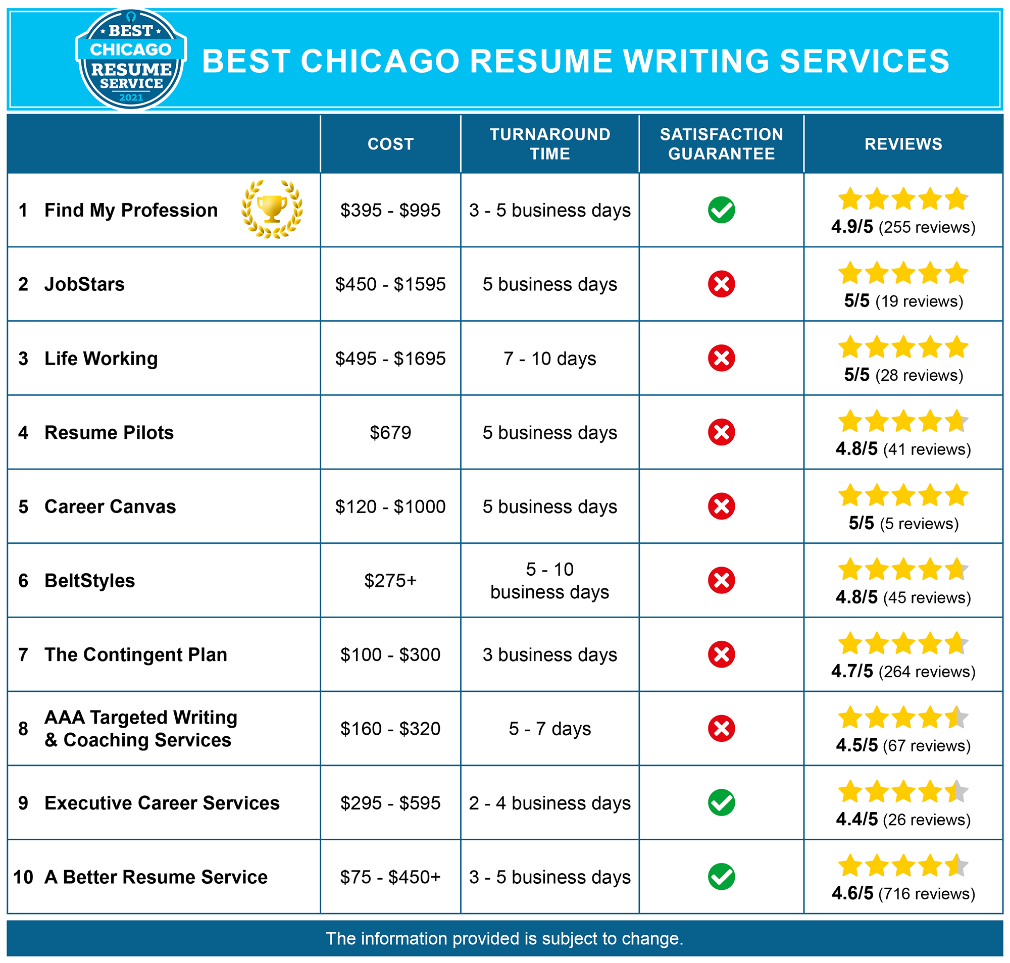 10 Best Resume Writing Services in Chicago, IL