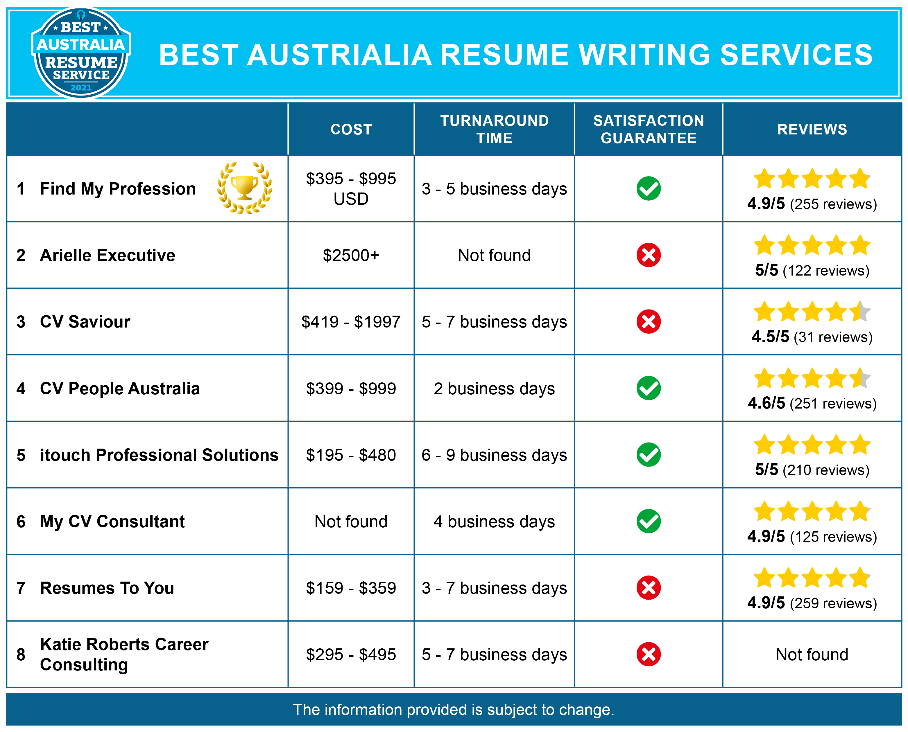 Best Australia Resume Services